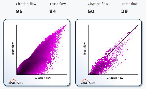 trust-flow-degeri